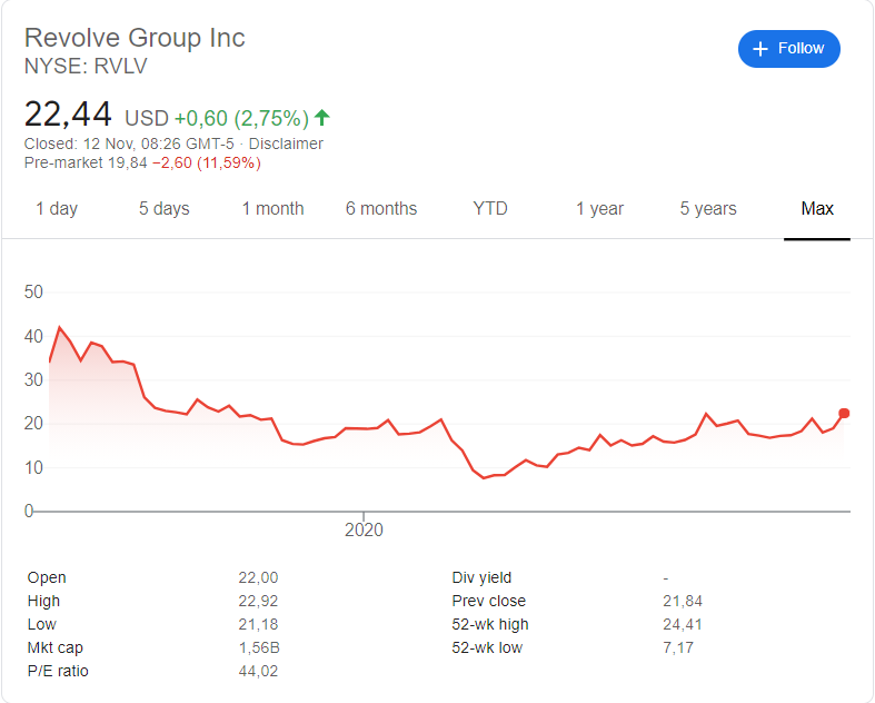 Revolve (RVLV) stock price history since their listing