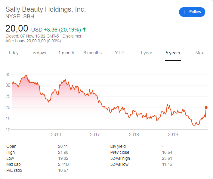 Sally beauty Holdings (NYSE: SBH) stock price history over the last 5 years