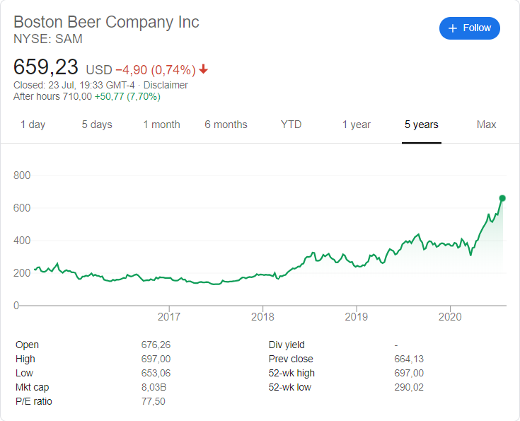 Boston Beer Company (NYSE: SAM) stock price history over the last 5 years