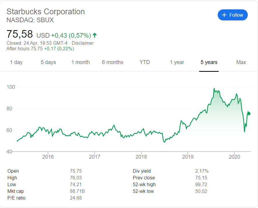 Starbucks (SBUX) share price history