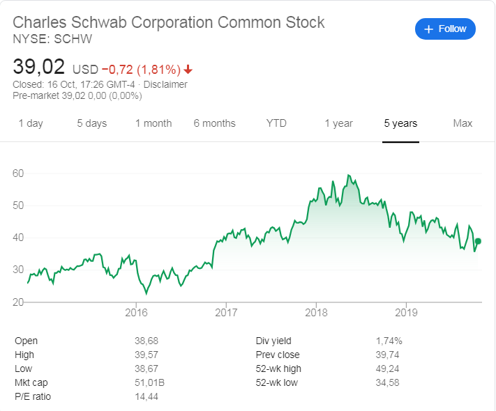 Charles Schwab (NYSE: SCHW) stock price history over the last 5 years