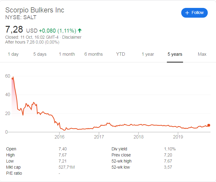 Scorpio Bulkers (NYSE: SALT) stock price history over the last 5 years