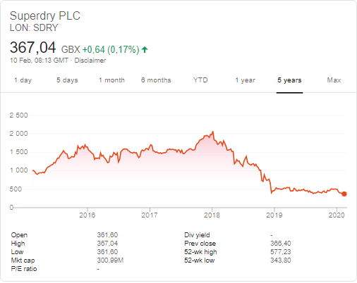 Superdry (LON:SDRY) stock price history over the last 5 years
