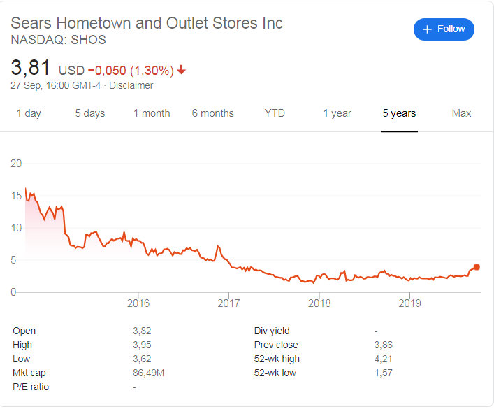 Sears Hometown (NASDAQ: SHOS) stock price history over the last 5 years