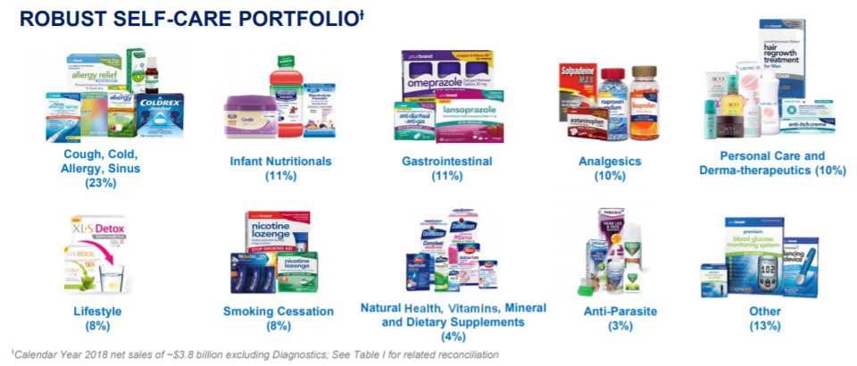 Self-care portfolio of Perrigo