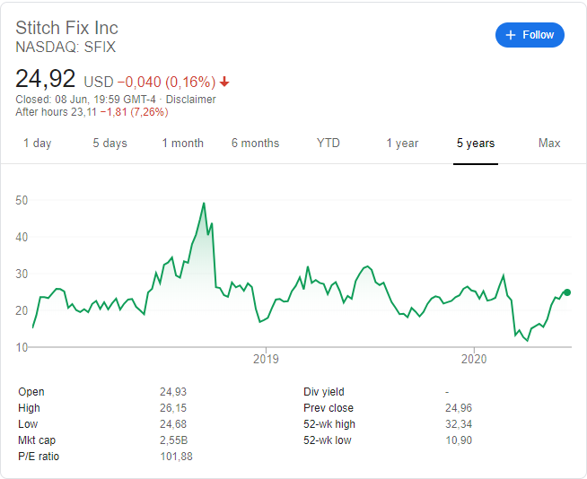 Stitch Fix (NASDAQ: SFIX) stock price since its listing
