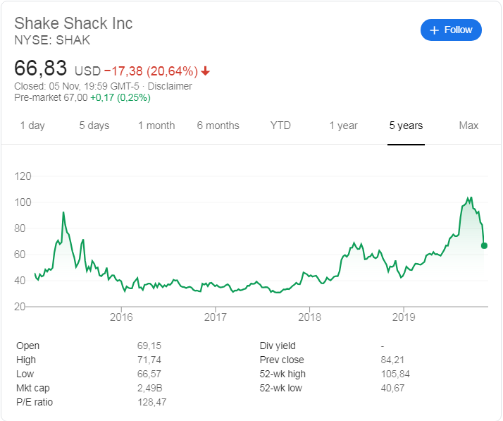 Shake Shack (NYSE: SHAK) stock price history over the last 5 years. The stock plunged 20% following the release of their 3rd quarter 2019 earnings