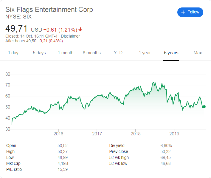 Six Flags (NYSE: SIX) stock price history over the last 5 years