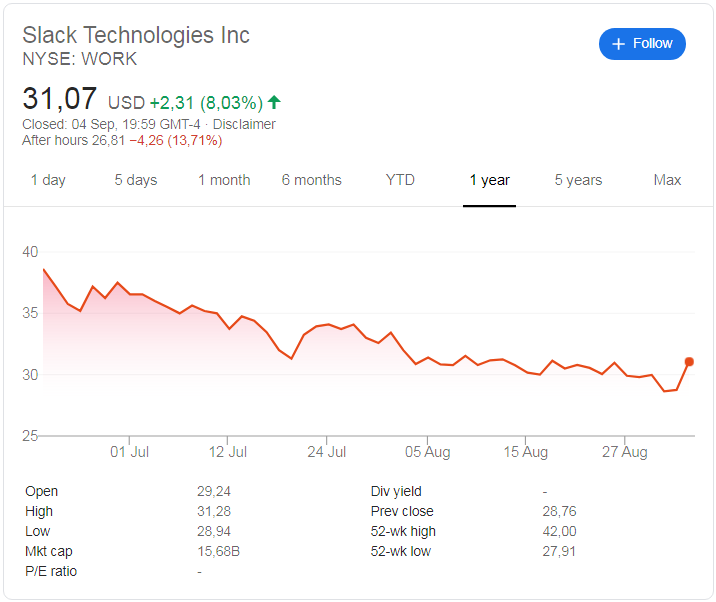 Slack Technologies (NYSE: WORK) share price history over the last year