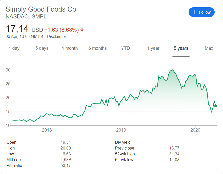 Simply Good Foods( NASDAQ: SMPL) stock price since its listing