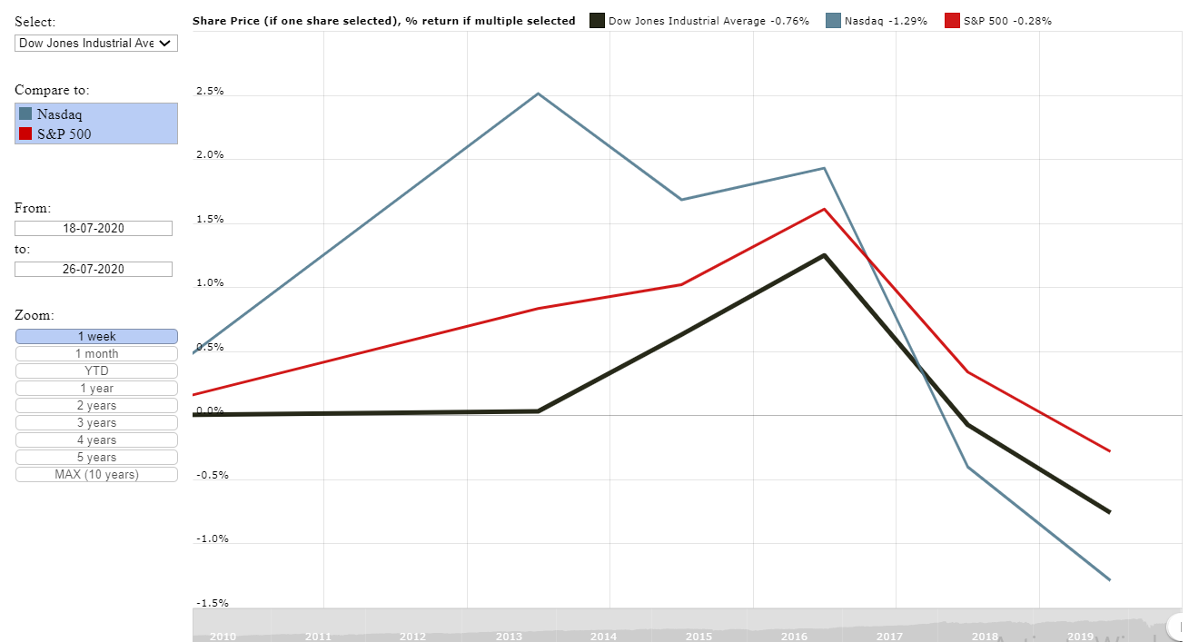 Graph of the Dow Jones, Nasdaq and S&P 500 performance for the  week ending 24 July 2020