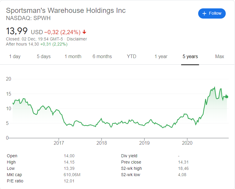 Sportsman's Warehouse (NASDAQ: SPWH) stock price history over the last 5 years