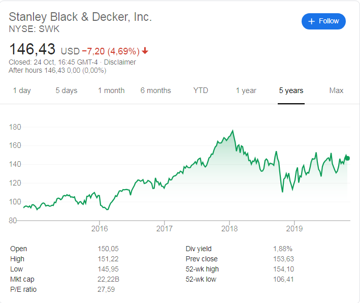 Stanley Black & Decker (NYSE: SWK) stock price history over the last 5 years.