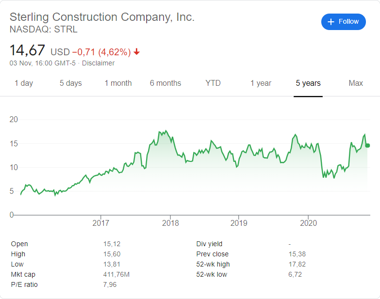 Sterling Construction Company (STRL) stock price over the last 5 years