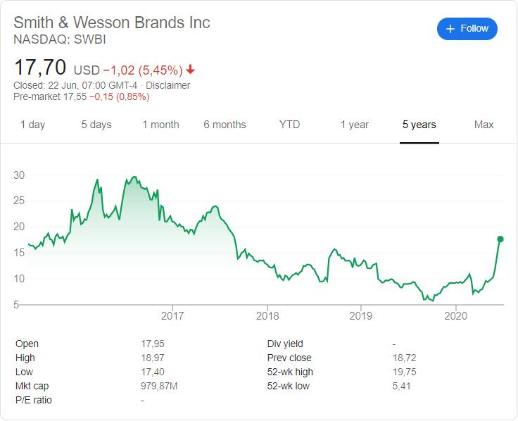 Smith & Wesson (SWBI) stock price history over the last 5 years