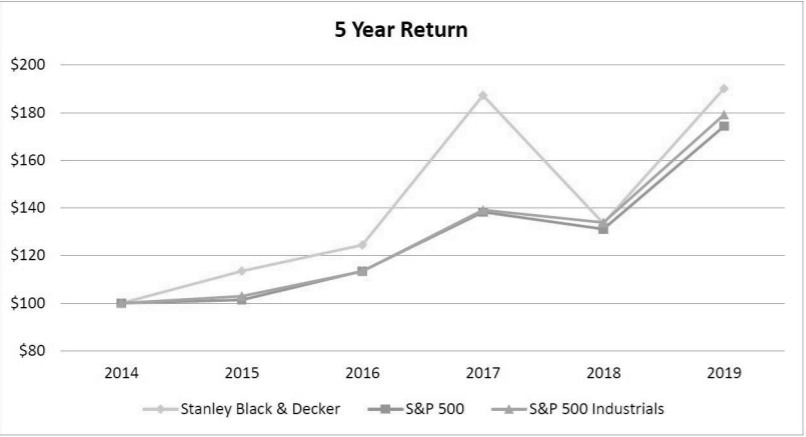 Stanley Black & Decker vs S&P 500 vs S&P 500 Industrials