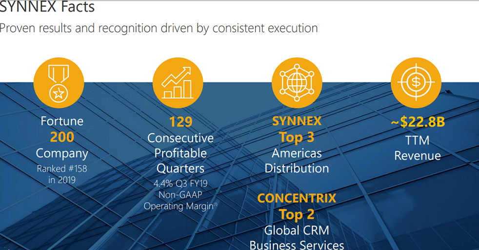 Synnex facts