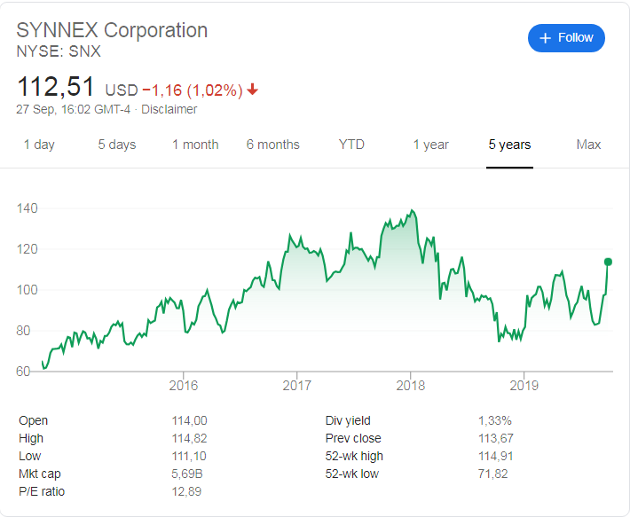 Synnex Corporation (NYSE: SNX) stock price history over the last 5 years