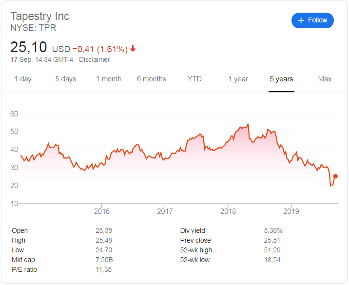 Tapestry (NYSE: TPR) stock price history over the last 5 years.