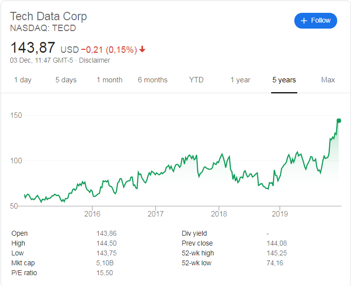 Tech Data (NASDAQ: TECD) stock price history over the last 5 years