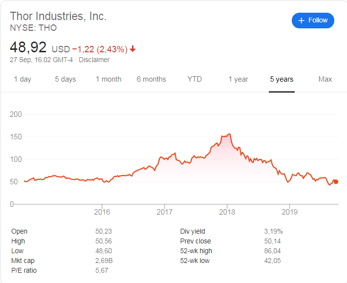 Thor Industries (NYSE: THO) stock price history over the last 5 years