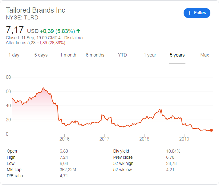Tailored Brands (NYSE:TLRD) share price history over the last 5 years