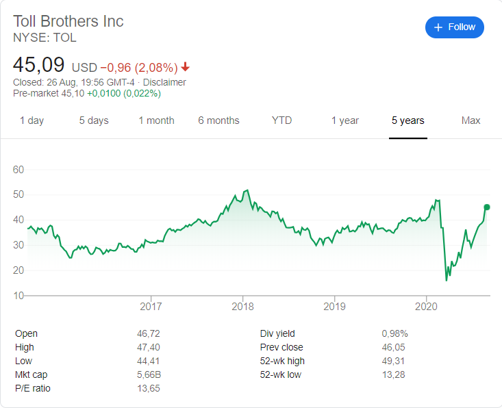 Toll Brothers (TOL) stock price history over the last 5 years
