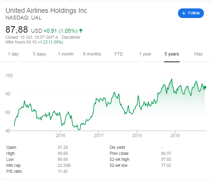 United Airlines (NASDAQ: UAL) stock price history over the last 5 years