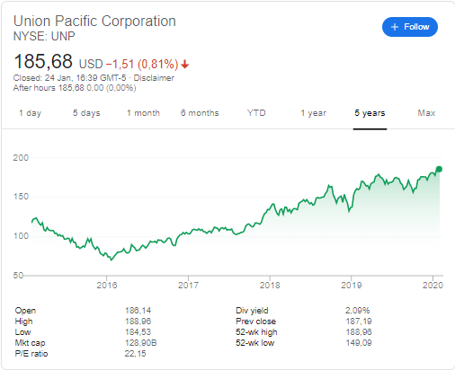 Union Pacific ( NYSE: UNP) stock price history  over the last 5 years