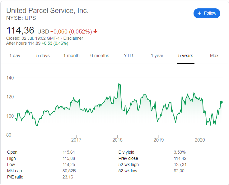 United Parcel Service (UPS) stock price history over the last 5 years.