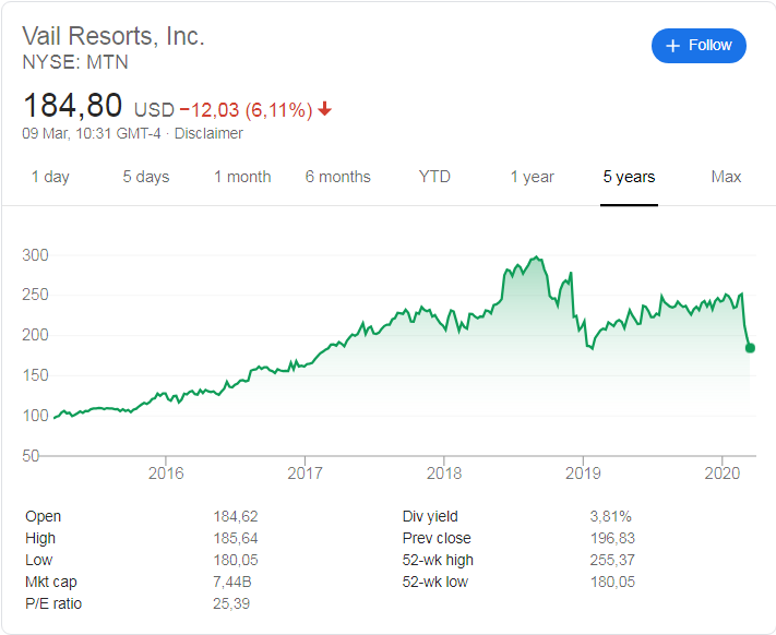 Vail Resorts (NYSE: MTN) stock price history over the last 5 years.