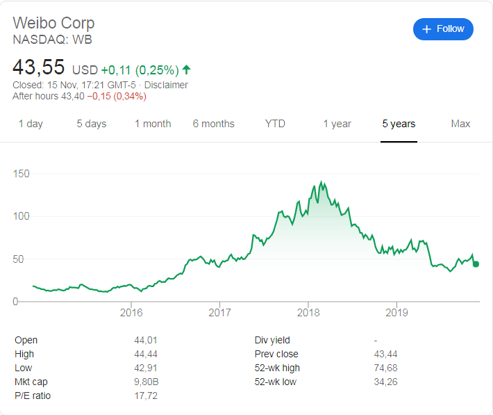 Weibo (NASDAQ: WB) stock price history over the last 5 years.