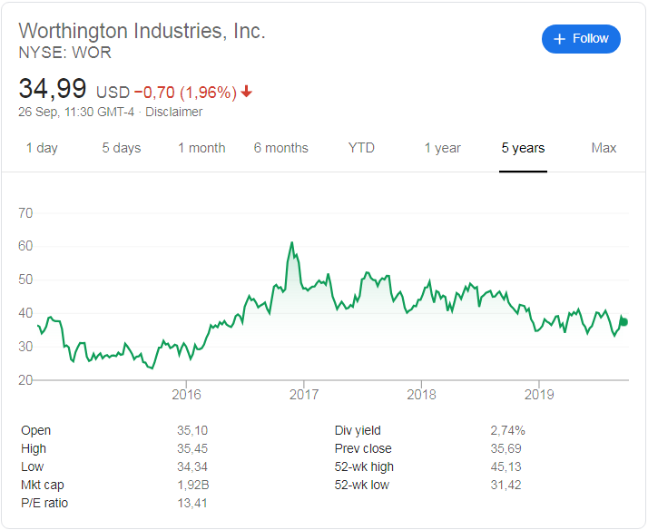 Worthington Industries (NYSE: WOR) stock price history over the last 5 years.